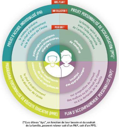 Schéma des dispositifs PAP - PPS - PAI - PPRE