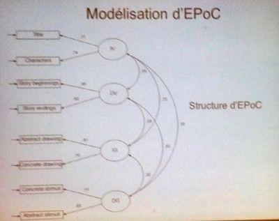 Modélisation d'EPoC