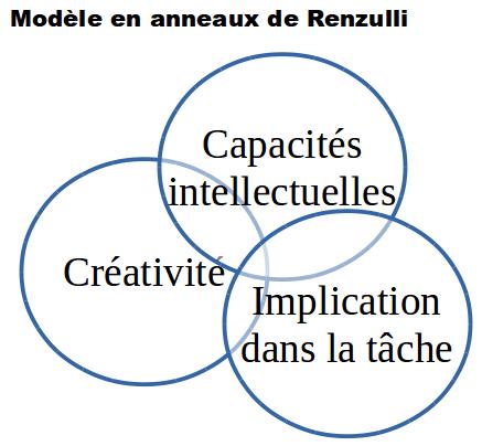Traduction des 3 anneaux de Renzulli : Capacités intellectuelles, Créativité, Implication dans la tâche