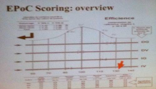Le schéma des scores dans EPoC pour les 4 indices