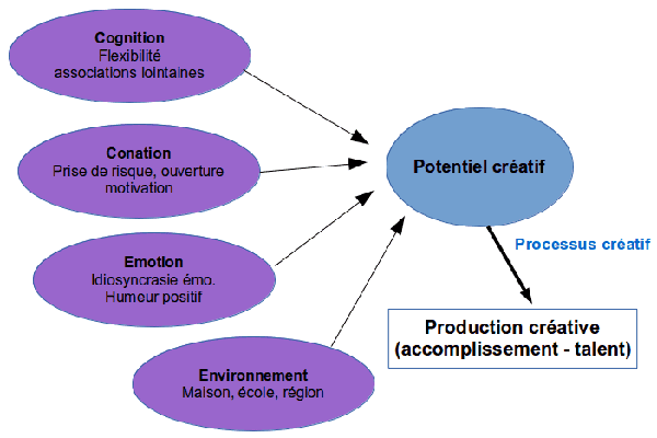 Ingrédients du potentiel créatif